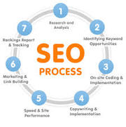 Atlanta SEO Consulting